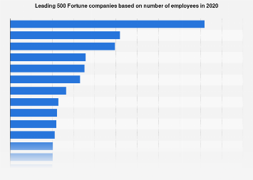 Largest companies in the world based on number of employees 2016