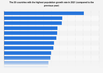 Countries with the highest population growth rate 2017