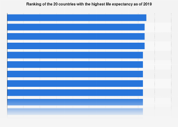 Countries with the highest life expectancy 2017