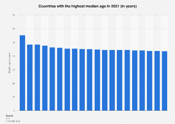 Median age of the population in selected countries 2017