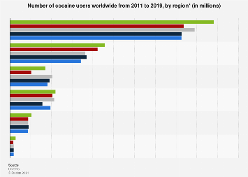 Number of worldwide users of cocaine by region 2010-2016