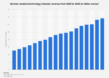 German medical technology industry revenue 2003-2017