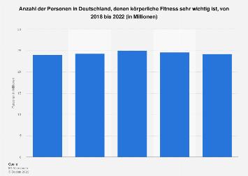 Umfrage in Deutschland zur Bedeutung körperlicher Fitness bis 2017