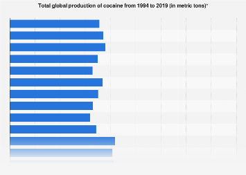 Worldwide production of cocaine 1994-2015