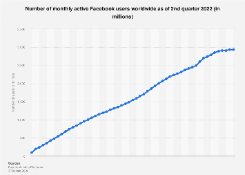 Facebook: number of monthly active users worldwide 2008-2018