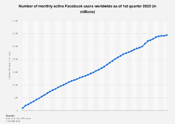 Facebook: number of monthly active users worldwide 2008-2019