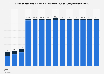 Oil reserves in Central and South America 1990-2016