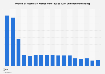 Oil reserves in Mexico 1990-2016