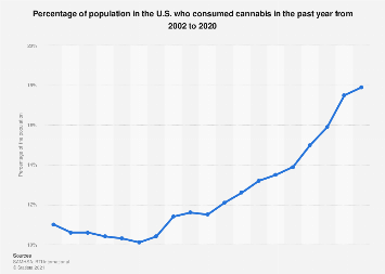 Cannabis consumption in the U.S. 2002 to 2017