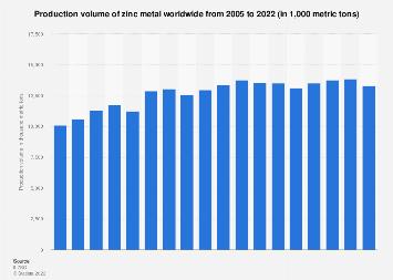 Zinc metal - production 2017
