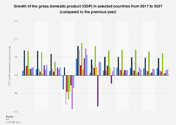 Gross domestic product (GDP) growth forecast in selected countries until 2022