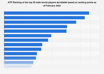 ATP singles rankings - top 50 players 2019