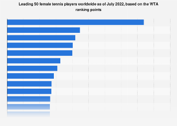 WTA Ranking of the top 20 female tennis players based on ranking points 2018