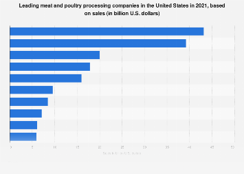 Major U.S. meat and poultry companies 2018, based on sales