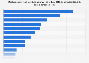 Annual rent in the most expensive retail locations globally 2017