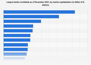 Leading Banks Globally By Market Capitalization 2018