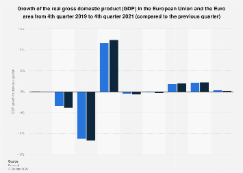 GDP growth in the EU and the Euro area compared to the previous quarter Q3 2017