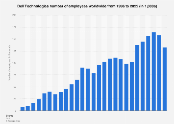 Number of employees at Dell 1996-2017