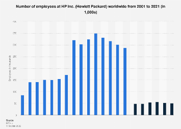 HP Inc: number of employees 2001-2017