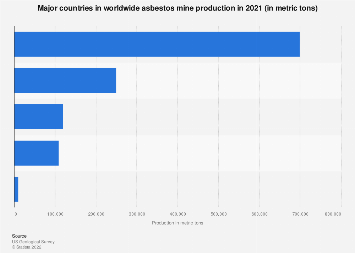 Mine production of asbestos - leading countries 2010-2018