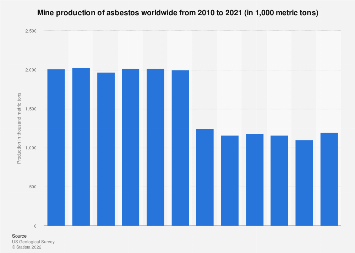 Global mine production of asbestos 2007-2018