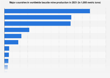 Major countries in worldwide bauxite mine production 2011-2017