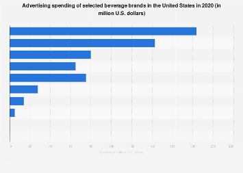 Ad spend of selected beverage brands in the U.S. 2016