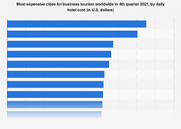 Most expensive cities for business travel worldwide 2017, by daily hotel costs