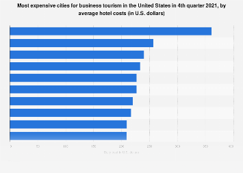 Most expensive cities for business travel in the U.S. 2018, by daily hotel costs
