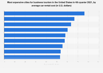 Most expensive cities for business travel in the U.S. 2017, by car rental costs