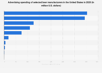 Ad spend of selected beer manufacturers in the U.S. 2017