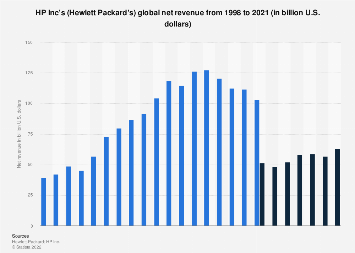 Hewlett Packard Inc: net revenue 1998-2017