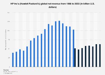 Hewlett Packard Inc: net revenue 1998-2018