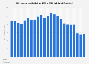IBM's global revenue from 1999-2017