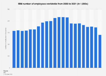 Number of employees at IBM 2000-2017