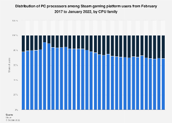 Steam platform users: Intel vs AMD PC processor use 2017