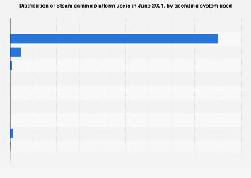 Steam gaming platform software survey: operating system used in March 2019