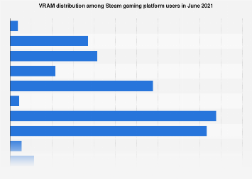 Steam platform hardware survey: size of video memory (VRAM) 2019