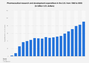 U.S. Pharmaceuticals: spending on research and development 1980-2018