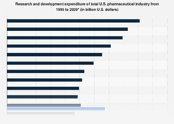 Research and development expenditure: U.S. pharmaceutical industry 1995-2017