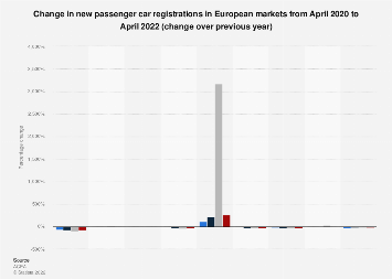 Trend in new passenger car registrations in Europe 2018