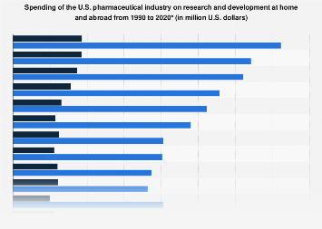U.S. pharmaceutical industry spending on research and development 1990-2015