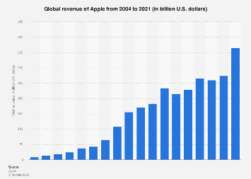 Apple's revenue worldwide 2004-2017
