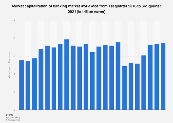 Market capitalization of banking sector worldwide 2016-2019