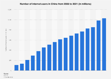 China: number of internet users December 2008-2018