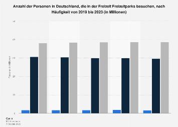 Umfrage zur Häufigkeit des Besuchs von Freizeitparks in der Freizeit bis 2017