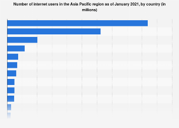 Asia Pacific: number of internet users in selected countries 2017