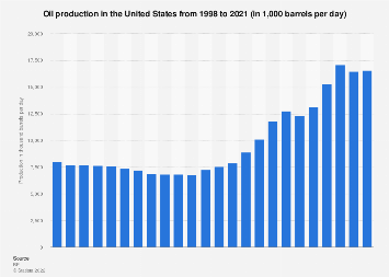 United States - oil production in barrels 1998-2017