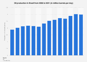 Brazil: oil production 2008-2018
