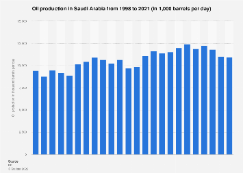 Saudi Arabia - oil production in barrels per day 1998-2017